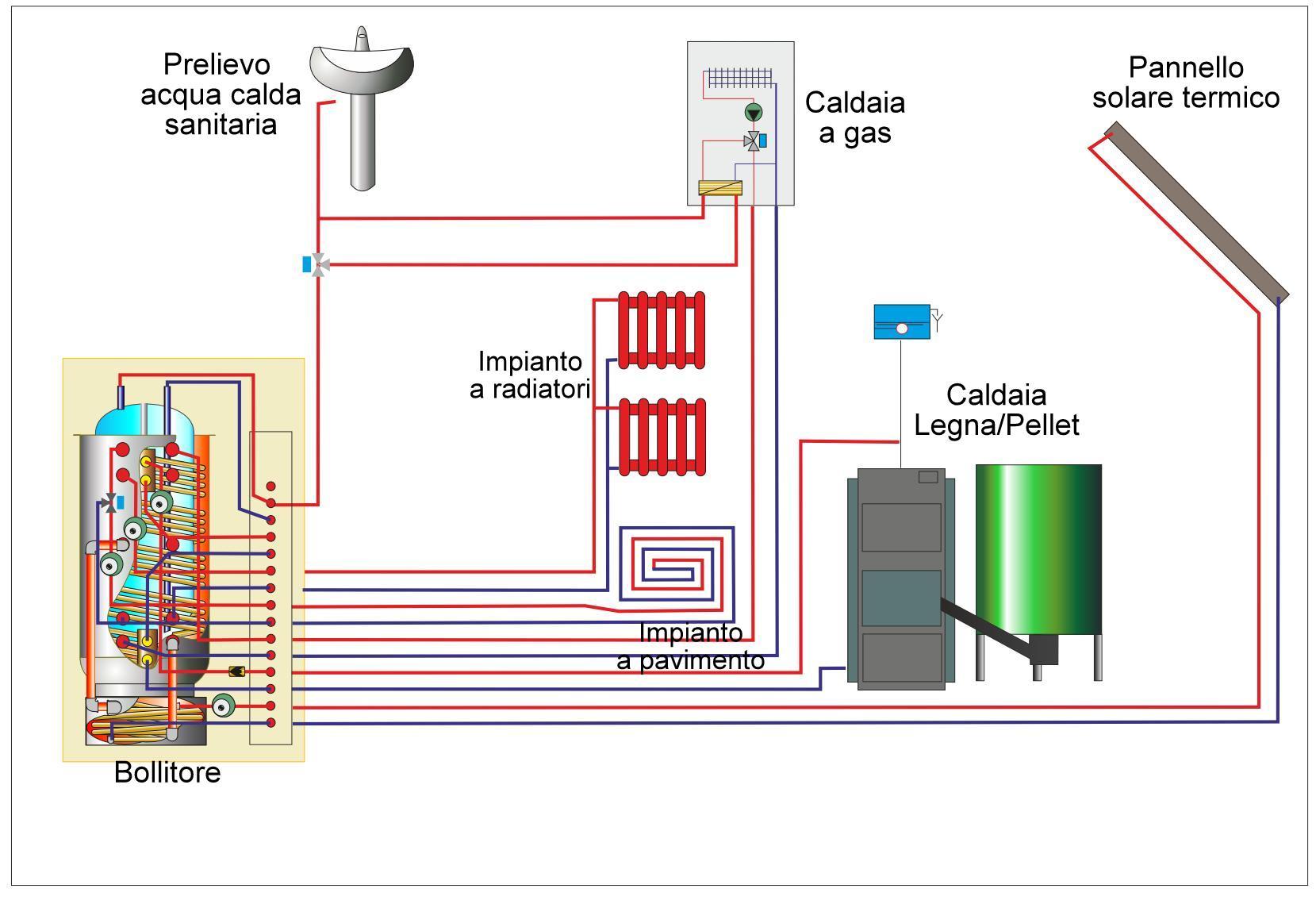 Temperatura Caldaia Impianto A Pavimento multi energy
